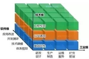 【深度】工业软件的七大演进趋势